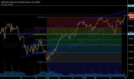 SPX500: 38 fibo retracement just to go longer.