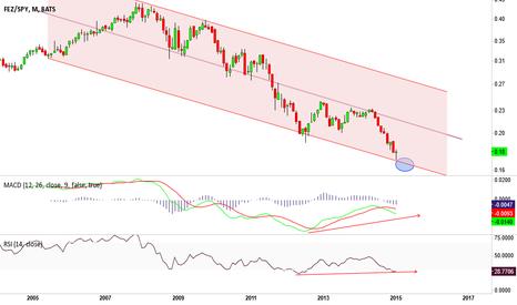 FEZ/SPY: FEZ/SPY, is European stock market ready to sprint?