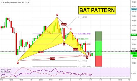 USDJPY: Bat pattern on USDJPY