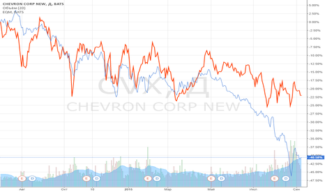 CVX: Идея парной торговли: EQM против CVX.