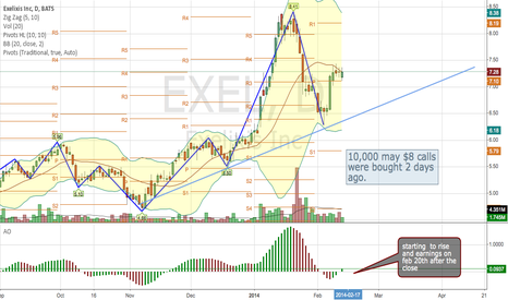 EXEL: bullish options , and earnings