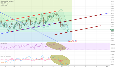 XAUUSD: Parallel channels on gold