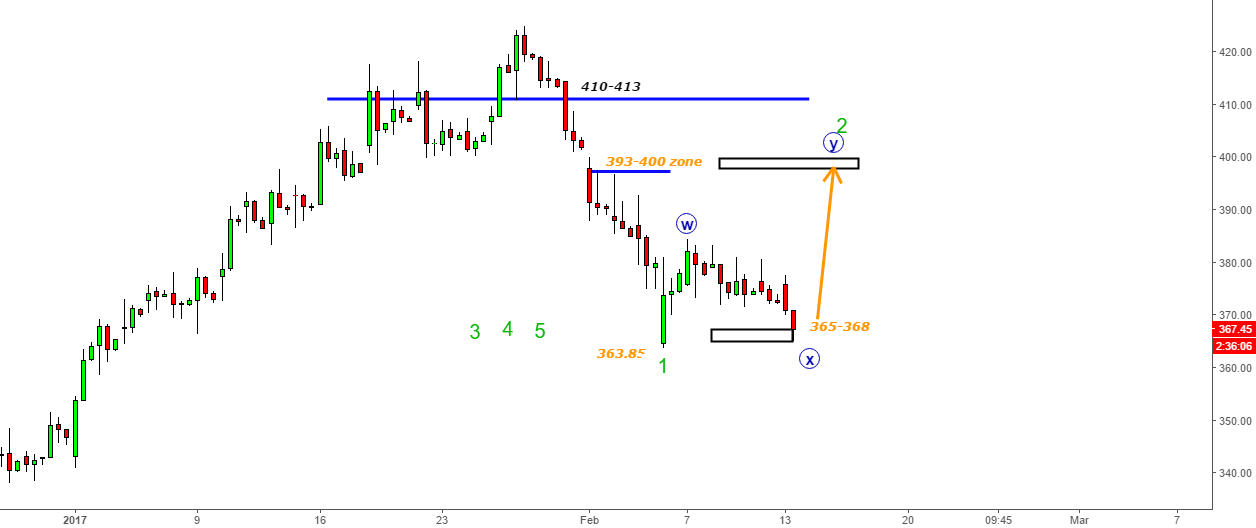 Jet Airways- Bang On Move- Trading The X-Wave to 367 from 381