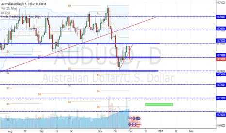 AUDUSD: AUD/USD Long term short