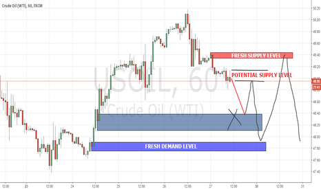 USOIL: Crude Oil Fresh Supply and Demand Level