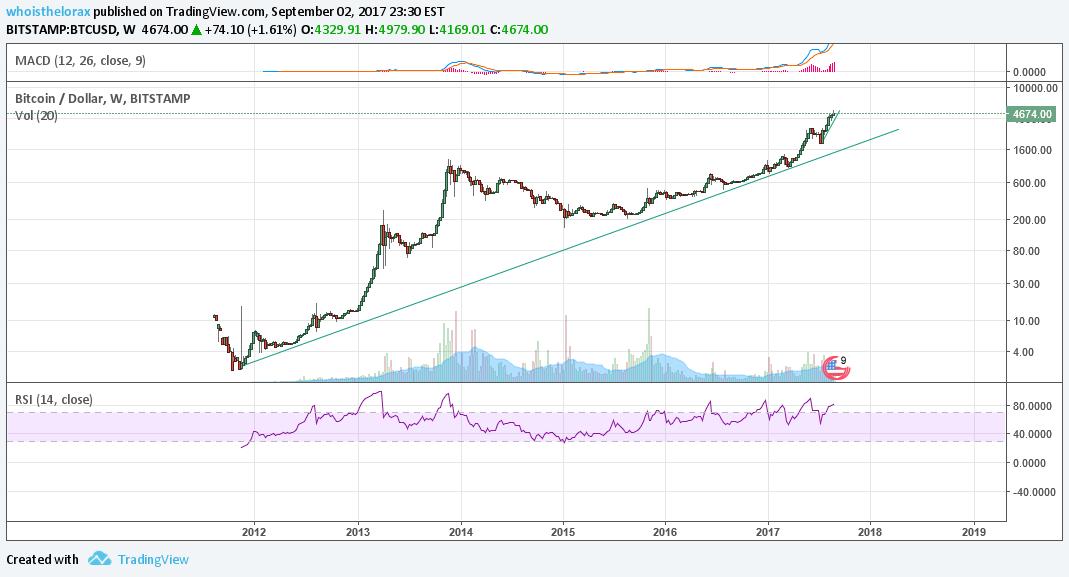 tradingview bitcoin plata)