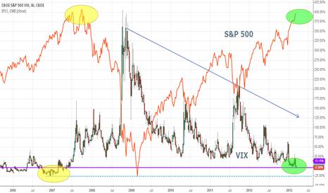 VI1!: #VIX: TOTALLY RISK OK