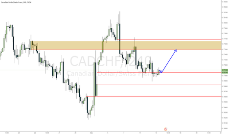 CADCHF: CADCHF waiting on a small retracement to enter, come to me