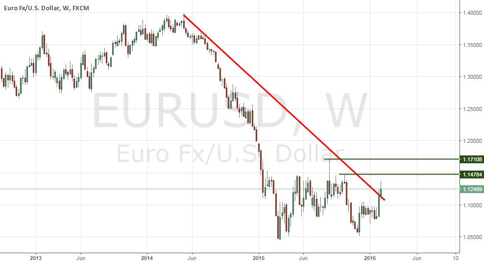 EURUSD 1W chart