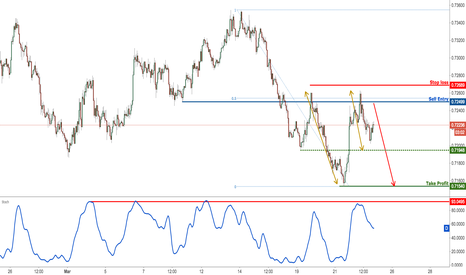 NZDUSD: NZDUSD reversed perfectly, remain bearish for a further drop
