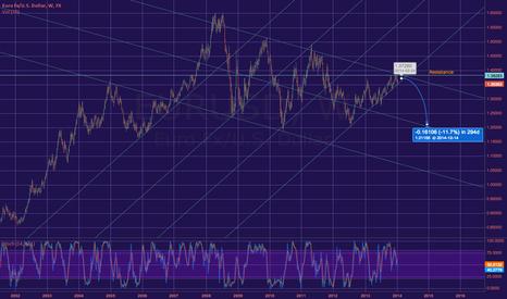 EURUSD: EURUSD longterm prediction