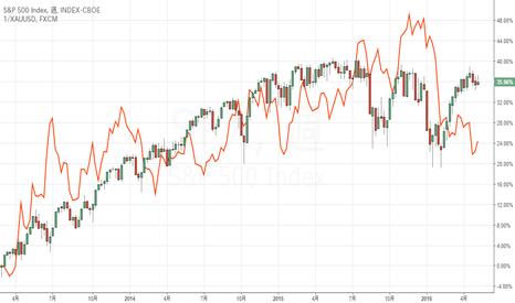 SPX: SP500が落ちるか、ゴールドが落ちるか?