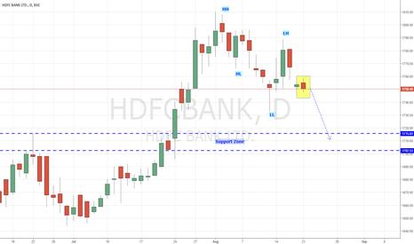 HDFCBANK: HDFCBANK - Trending Down