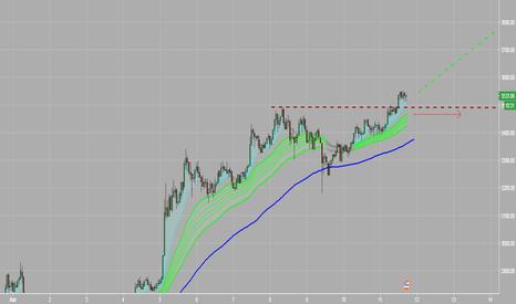 BTCUSD: Buy BTC. ждем ускорения