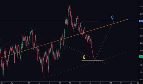 USDOLLAR: We are waiting for long entry...