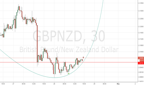 GBPNZD: Breaking through resistance