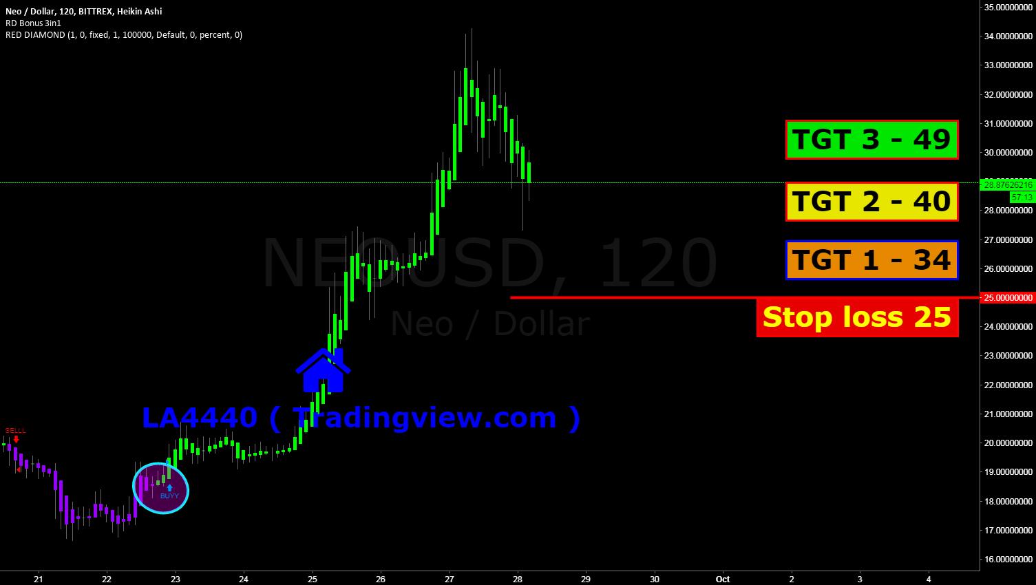 NEO USD , possible 2X returns