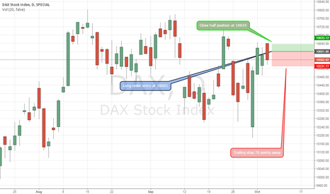 DAX: DAX Potential Long