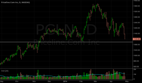PCLN: PCLN: Looking for a little support around 1100 ish...