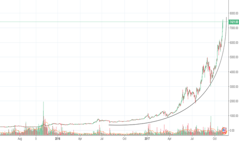 """BTCUSD: """"BITCOIN IS NOT A BUBBLE!"""" - Well, I'm not so sure about that..."""