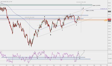 USOIL: A Dip for Oil Bulls - Looking Towards $60