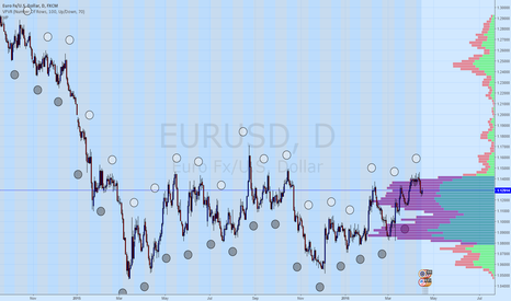 EURUSD: Moon phases, crop circles and the like