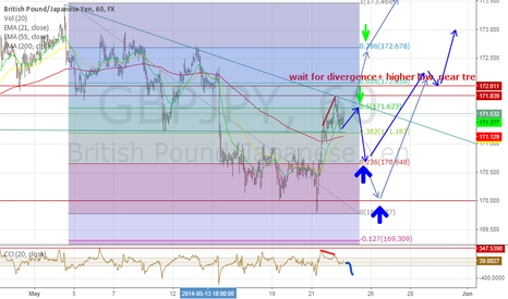 GBPJPY: Wait& see