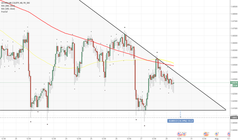 USDPLN: USD/PLN 1H Chart: Descending Triangle
