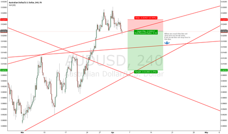 AUDUSD: PRICE ACTION SUGGEST SHORT IN AUDUSD