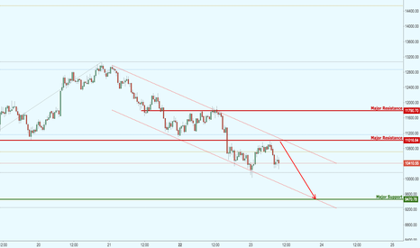 BTCUSD: Bitcoin in bearish channel,bearish looking for strength of entry