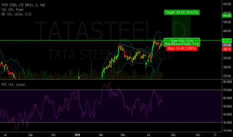 TATASTEEL: starvijay come out with another Buy profits