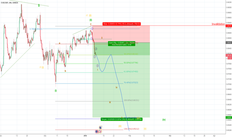 EURGBP: EURGBP Setting Up A For Third Wave
