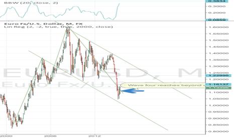 EURUSD: Long term downward slide of EURUSD