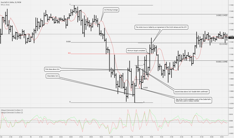 EURUSD: Education on Double RePo on 15min chart in EUR/USD past week