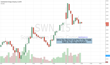 SWN: Live Trading Action: Southwestern Energy Company (NYSE:SWN)