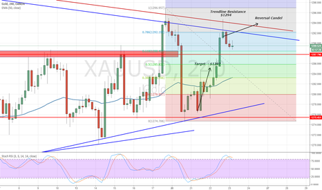 XAUUSD: Gold Signal - Top Two Reasons To Trade Gold Today