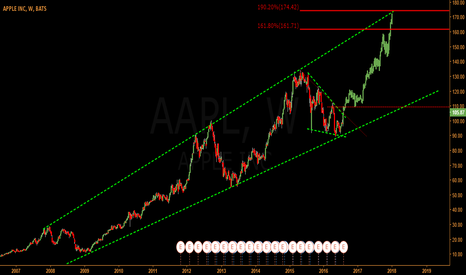 AAPL: IS ANYONE BUYING APPLE?