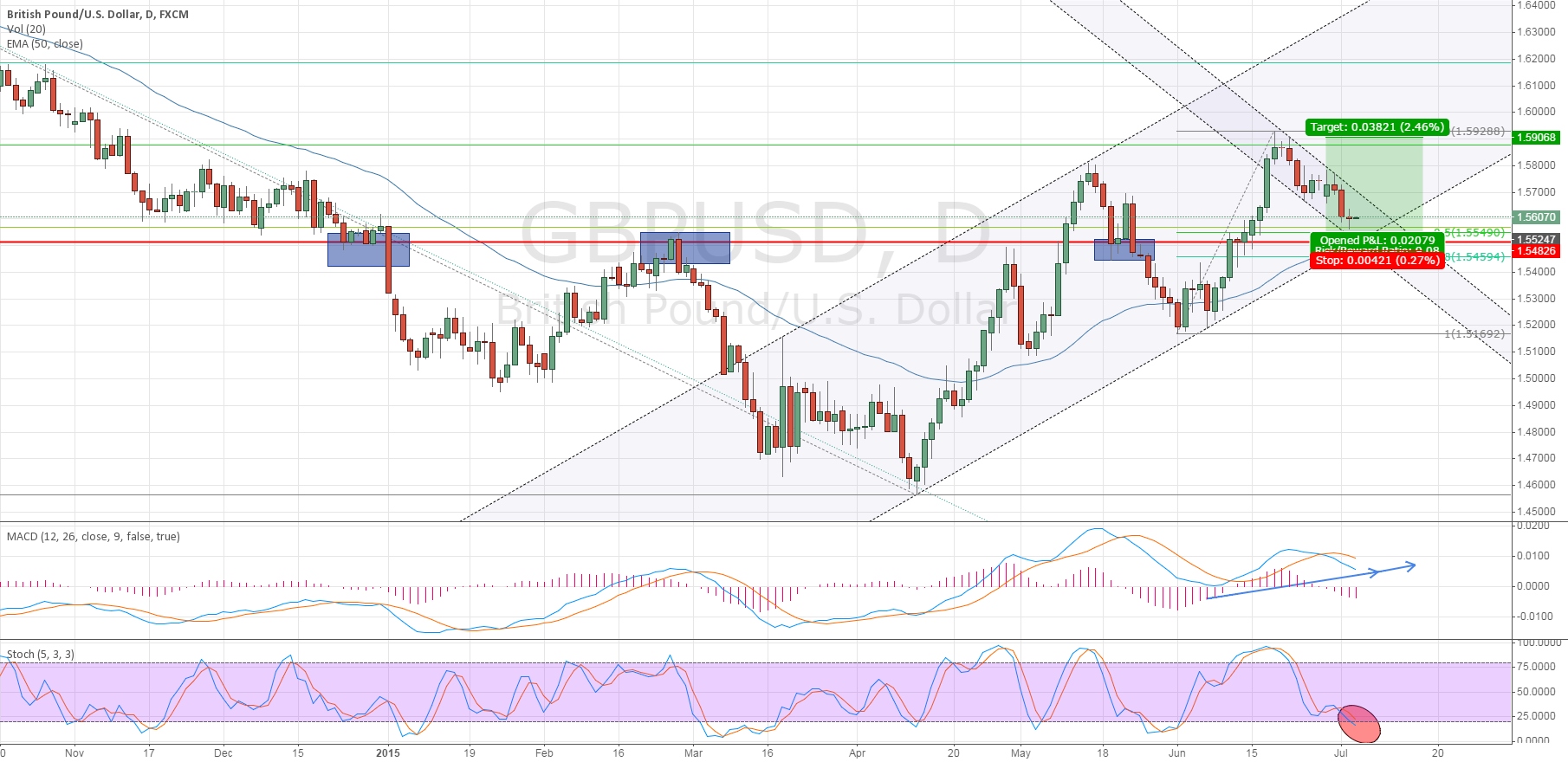 GBP/USD DAY