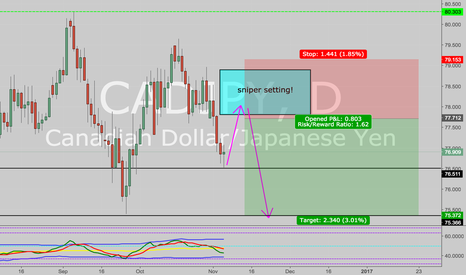 CADJPY: correction and short