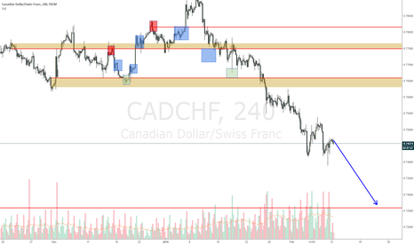 CADCHF: CADCHF should continue down