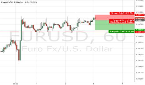 EURUSD: Possible short on a failed breakout