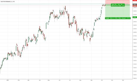 DAX: German Stocks Index DAX at Major Resistance of 13000 !!!