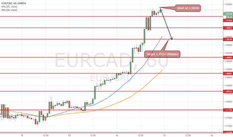 EURCAD: short at 1.5030 for target 1.4950 (80pips)