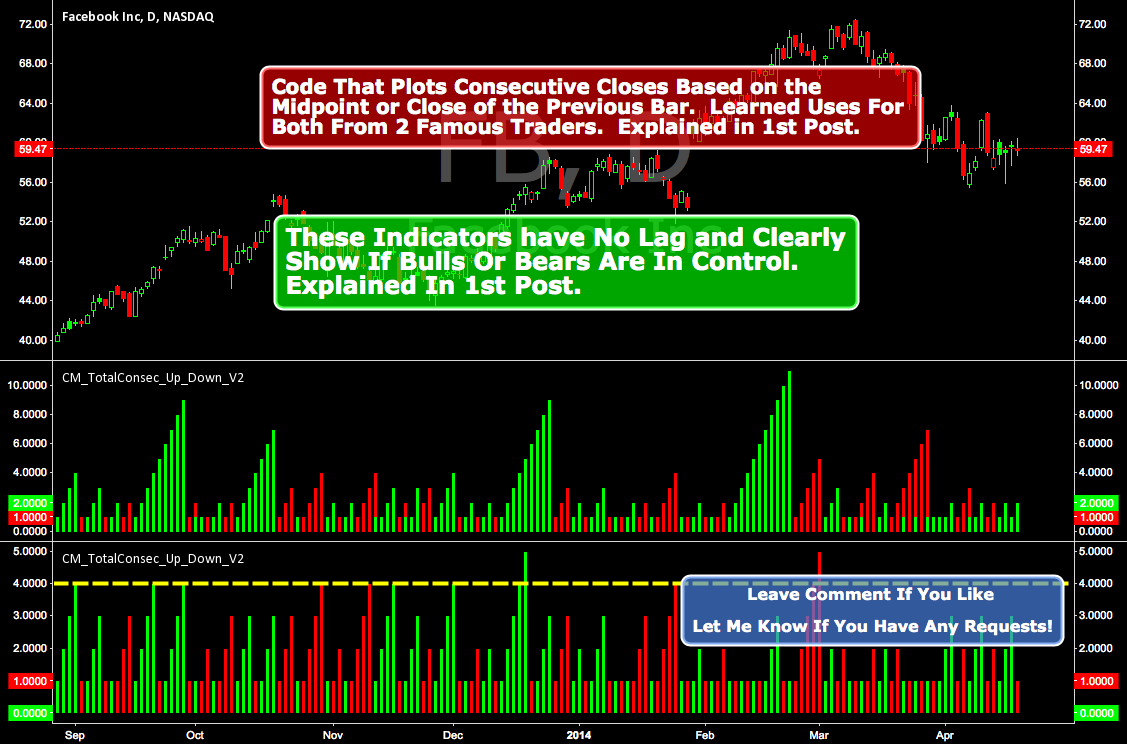 Custom Indicator Clearly Shows If Bulls or Bears are in Control!