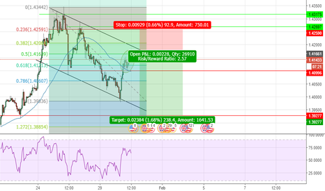 GBPUSD: GBPUSD Time for a pullback?