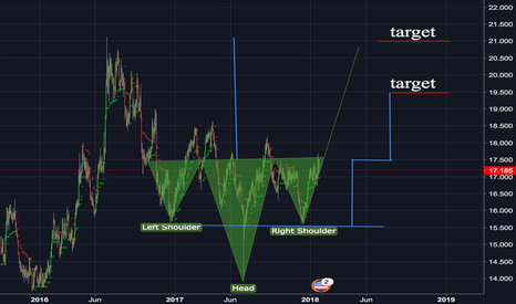 XAGUSD: Long Silver, likely just a triple bottom target but IHS present.