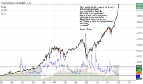 DJI: Dow 30 000