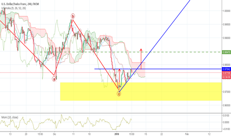 USDCHF: Usd/Chf. Il triangolo mette in crisi un po' tutti!