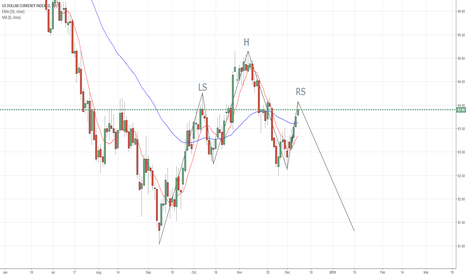 DXY: DXY Head & Shoulder pattern