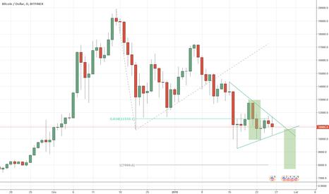 BTCUSD: Bitcoin BTC, trójkąt, ale kończy się miejsce